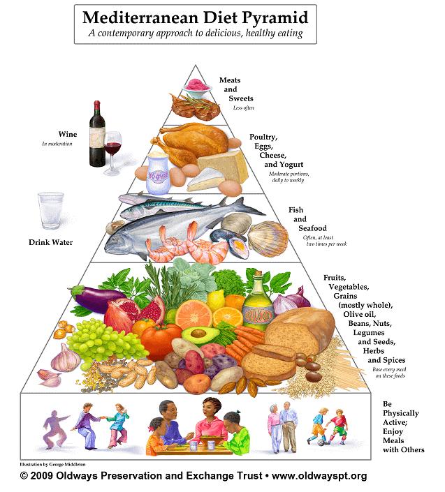 地中海食の特徴 | 健康長寿ネット